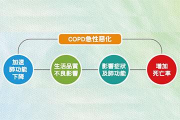 肺阻塞急性惡化的徵兆及處理